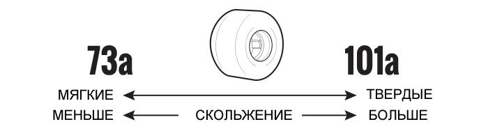 Жесткость колес