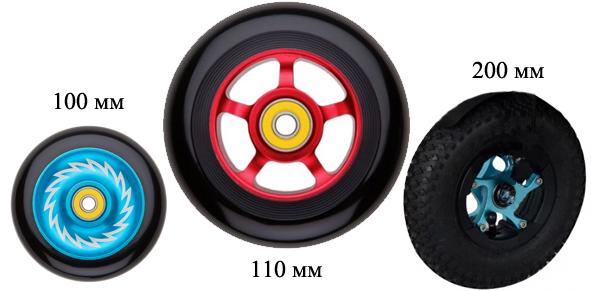 материал колес для трюковых самокатов