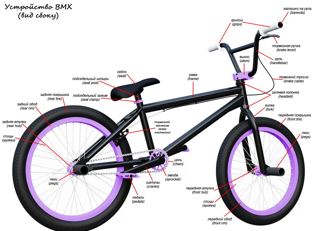 конструкция велосипеда