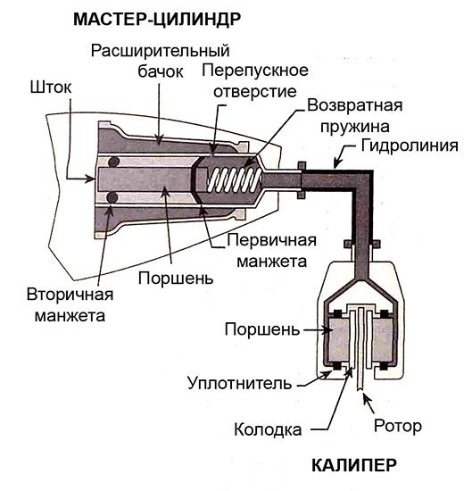 Конструкция гидравлики