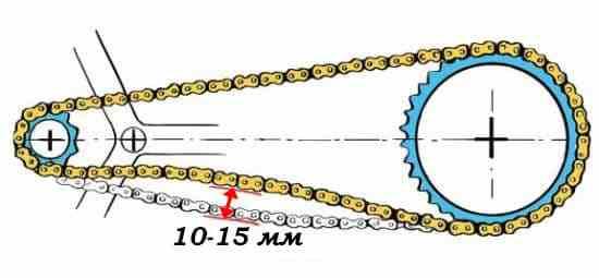 Допустимое провисание цепи на велосипеде